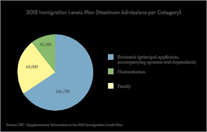 2015 Immigration Levels Plan (Maximum Admissions per Category)