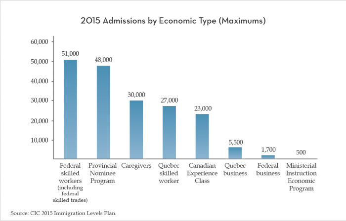 2015 Admissions by Economic Type (Maximums)