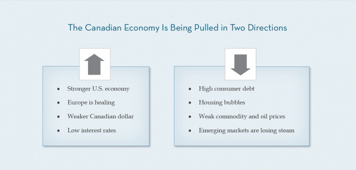 The Canadian Economy Is Being Pulled in Two Directions