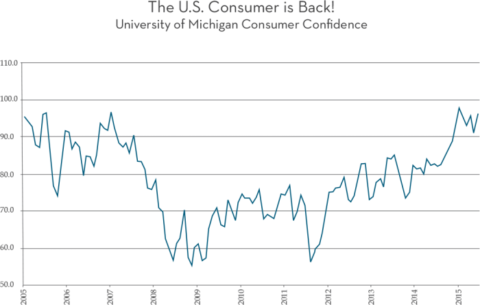 The U.S. Consumer is Back! University of Michigan Consumer Confi dence