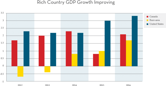 Rich Country GDP Growth Improving
