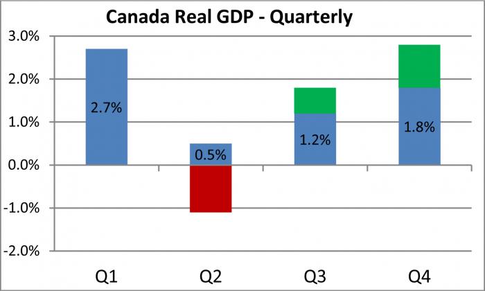 Canada Real GDP - Quarterly: Q1-2.7%; Q2-0.5%; Q3-1.2%; Q4-1.8%
