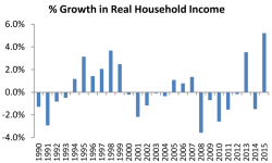 % Growth in Real Household Income