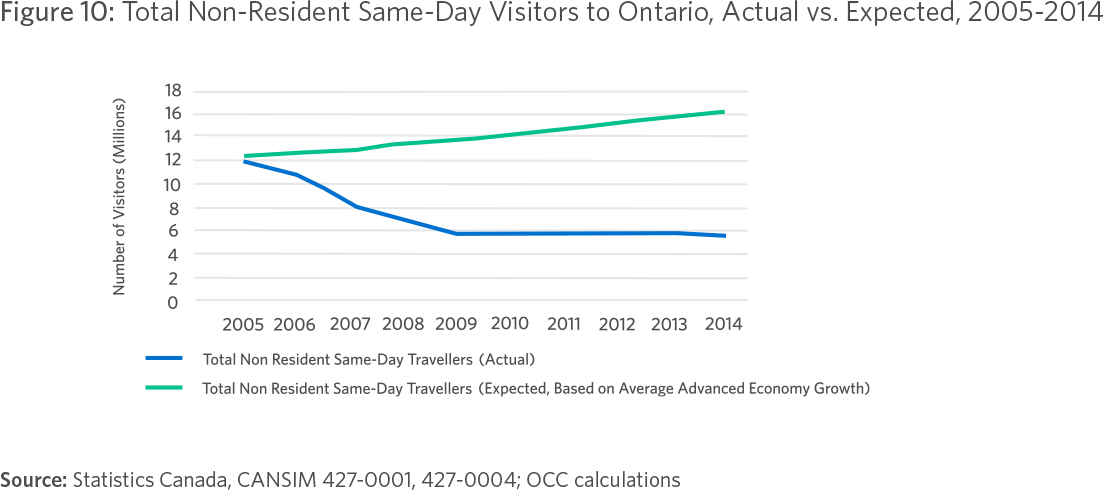 Figure 10: Total Non-Resident Same-Day Visitors to Ontario, Actual vs. Expected, 2005-2014 Source: Statistics Canada, CANSIM 427-0001, 427-0004; OCC calculations 22 Ontario Chamber of Commerce