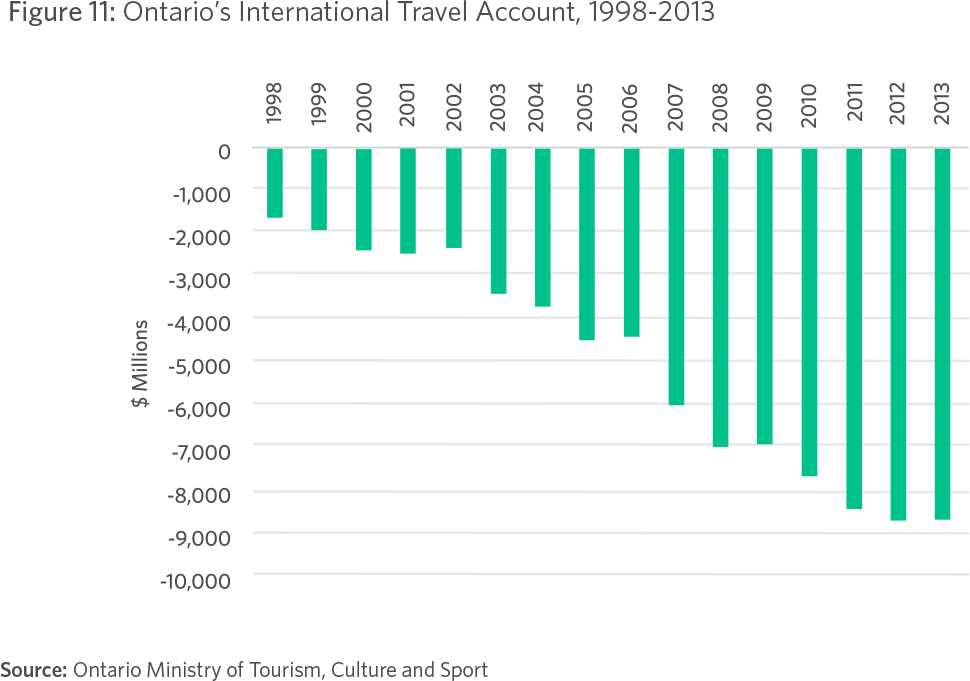 Figure 11: Ontario's International Travel Account, 1998-2013 Source: Ontario Ministry of Tourism, Culture and Sport