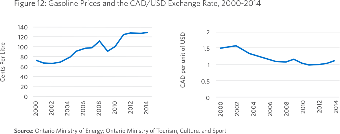 Figure 12: Gasoline Prices and the CAD/USD Exchange Rate, 2000-2014 Source: Ontario Ministry of Energy; Ontario Ministry of Tourism, Culture, and Sport