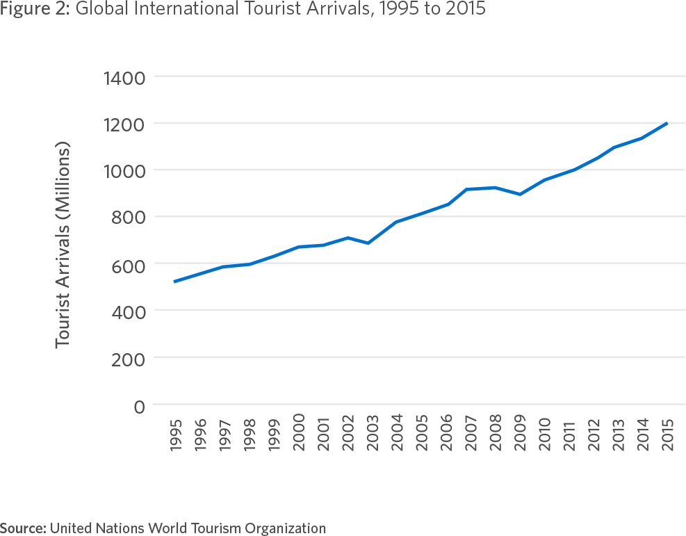 Figure 2: Global International Tourist Arrivals, 1995 to 2015 Source: United Nations World Tourism Organization