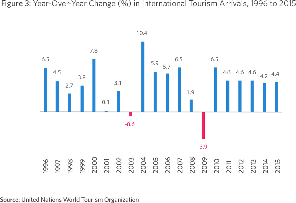 Figure 3: Year-Over-Year Change (%) in International Tourism Arrivals, 1996 to 2015 10.4 Source: United Nations World Tourism Organization