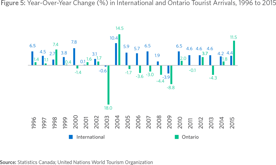 Figure 5: Year-Over-Year Change (%) in International and Ontario Tourist Arrivals, 1996 to 2015 Source: Statistics Canada; United Nations World Tourism Organization