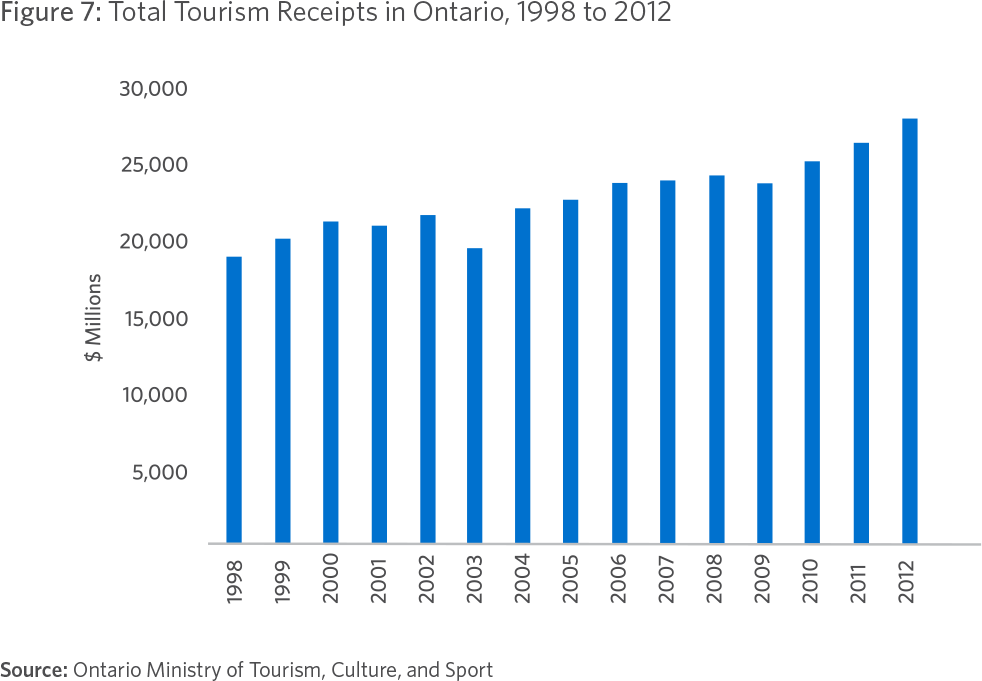 Figure 7: Total Tourism Receipts in Ontario, 1998 to 2012 Source: Ontario Ministry of Tourism, Culture, and Sport