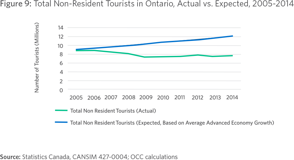 Figure 9: Total Non-Resident Tourists in Ontario, Actual vs. Expected, 2005-2014 Source: Statistics Canada, CANSIM 427-0004; OCC calculations