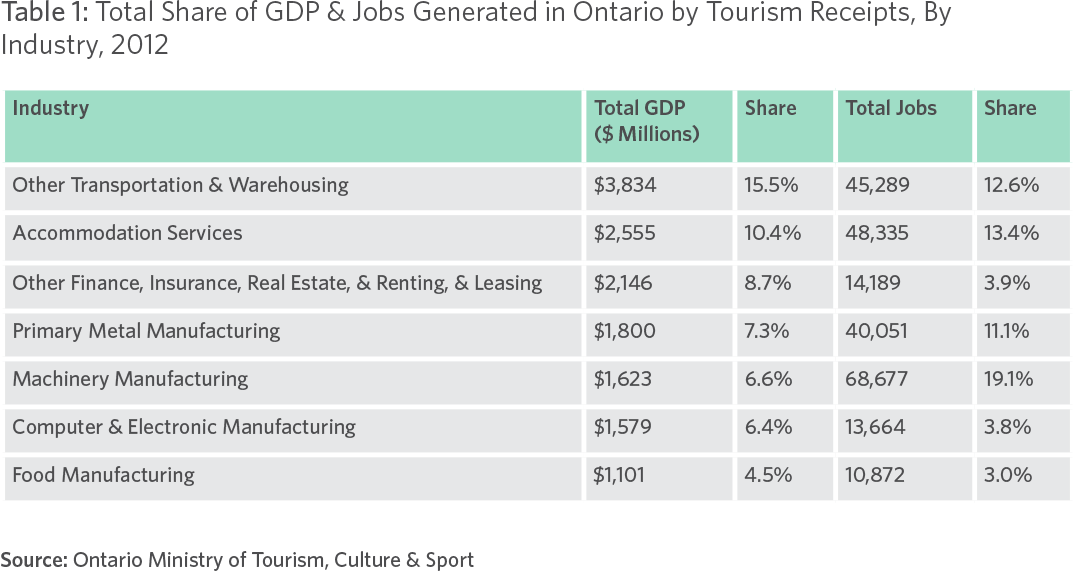 Table 1: Total Share of GDP & Jobs Generated in Ontario by Tourism Receipts, By Industry, 2012 Source: Ontario Ministry of Tourism, Culture & Sport