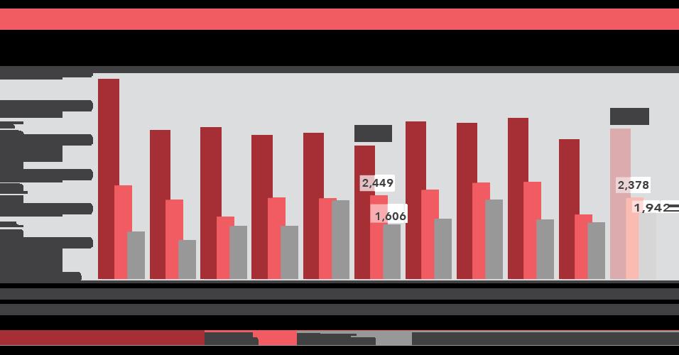 Figure 3: Ontario Health Care Spending
