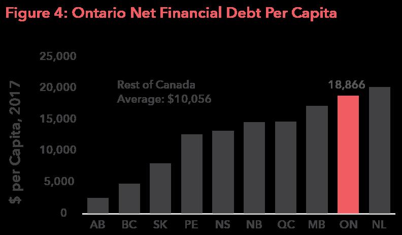 Figure 4: Ontario Net Financial Debt Per Capita