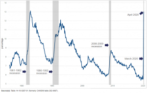 Unemployment rate increases during economic downturns